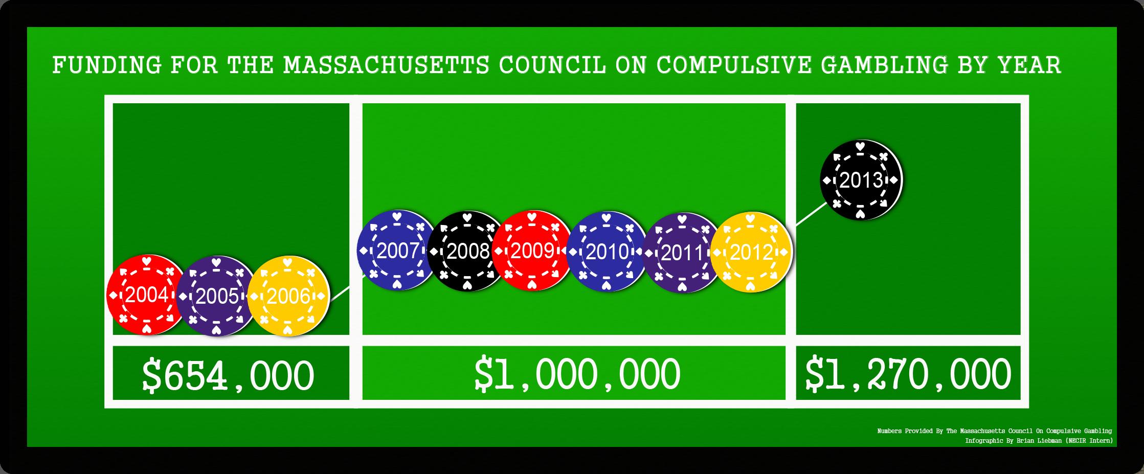 Gambling treatment centers massachusetts