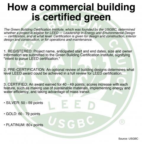 Does a leed logo mean your building is 39 green 39 not always for Advantages of leed certification