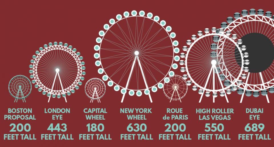 World Of Wheels Boston >> Does Boston Need A Ferris Wheel To Be A 'World Class' City ...