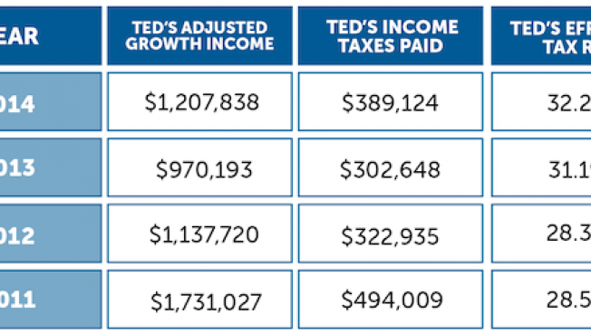 Rubio And Cruz Release Tax Returns, Piling Pressure On ...